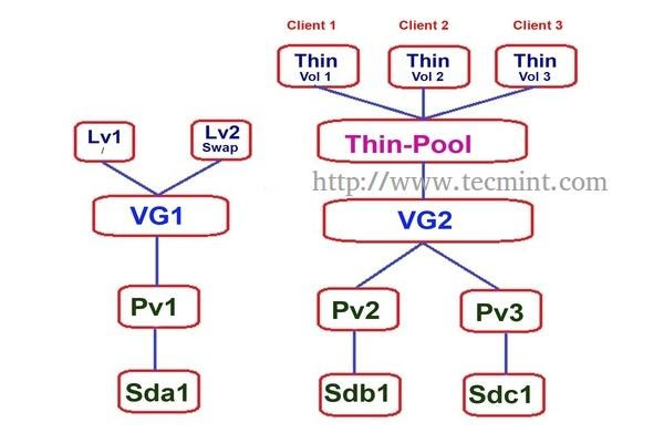 Setup Thin Provisioning in LVM